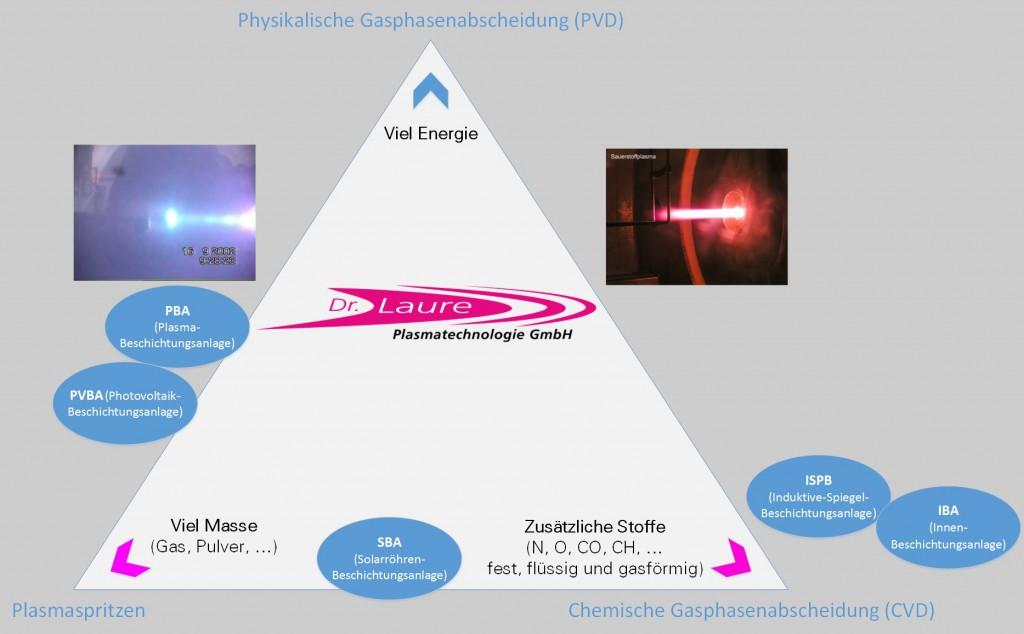 Das Laure-Plasma Dreieck